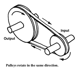 the pulley and belt system A belt and pulley system is characterized by two or more pulleys in common to a belt this allows for mechanical power, torque, and speed to be transmitted across axles if the pulleys are of differing diameters, a mechanical advantage is realized.